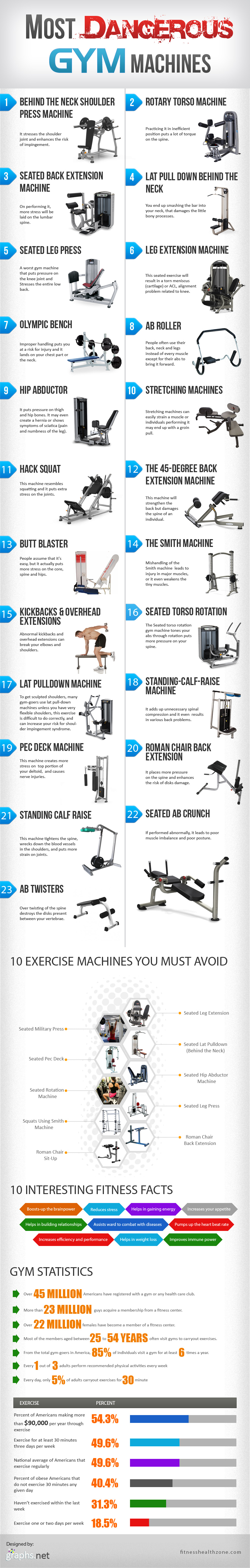 Most Dangerous Gym Machines